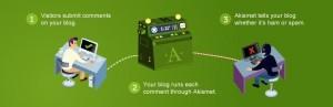 askimet-most-popular-wordpress-plugin