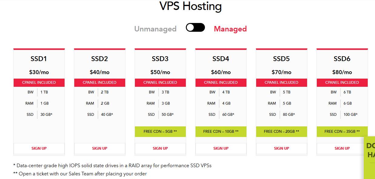 Future Hosting VPS Packages