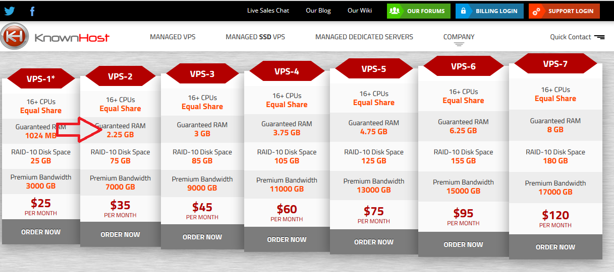 Known Host VPS Packages